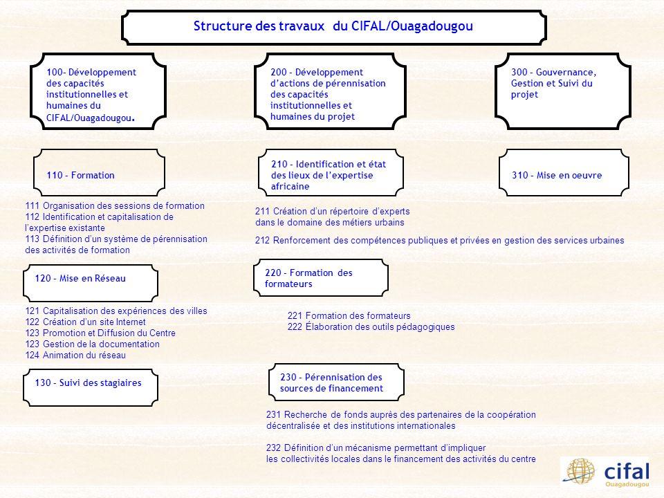 230 – Pérennisation des sources de financement Structure des travaux du CIFAL/Ouagadougou 110 – Formation 220 – Formation des formateurs 210 – Identif