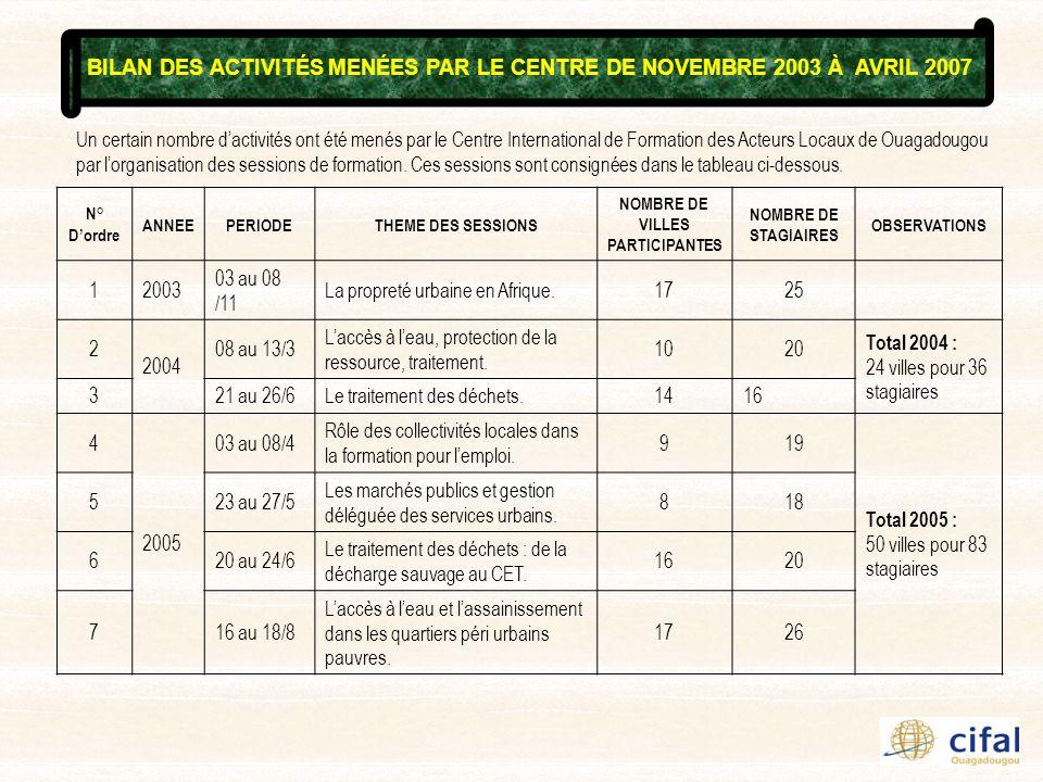 Un certain nombre dactivités ont été menés par le Centre International de Formation des Acteurs Locaux de Ouagadougou par lorganisation des sessions d