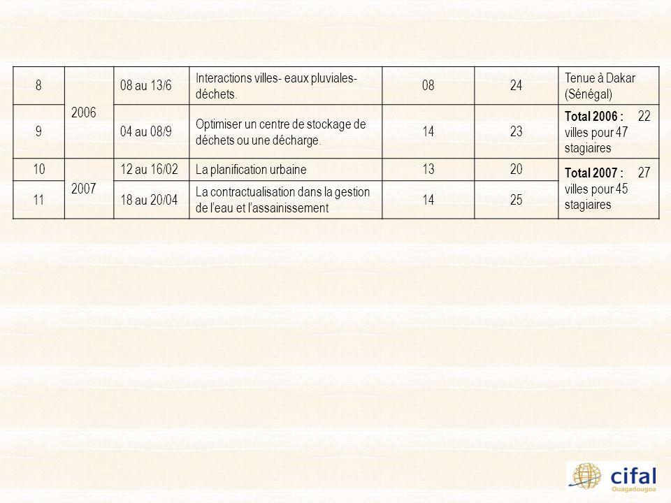 PARTENAIRES TECHNIQUES ET FINANCIERS Tutelle administrative : Mairie de Ouagadougou Tutelle Institutionnelle : UNITAR (Institut des Nations Unies pour la Formation et la Recherche ) Financement CIFAL Ouagadougou : Fondation pour le Renforcement des Capacités en Afrique (ACBF) Coopération et Partenariat : o Grand Lyon (France) o Partenariat pour le Développement Municipal (PDM) o Veolia Environnement o Institue International dIngénierie de lEau et de lEnvironnement (2IE) o Associations nationales dautorités locales (AMBF, UCT, CVUC, AMM, AMN…)