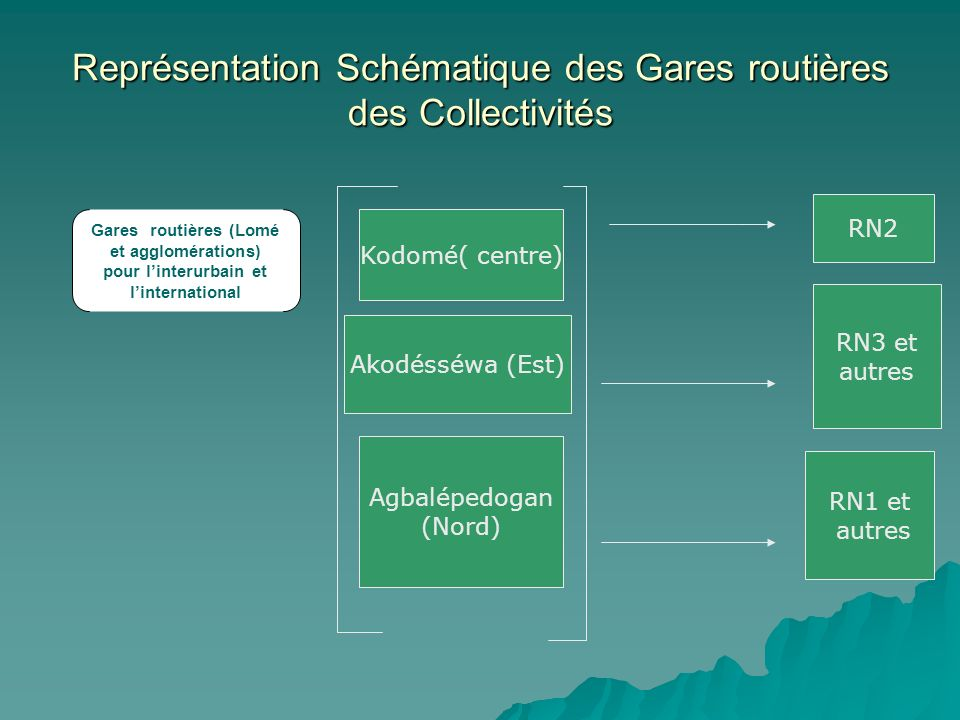 Représentation Schématique des Gares routières des Collectivités Gares routières (Lomé et agglomérations) pour linterurbain et linternational Kodomé(