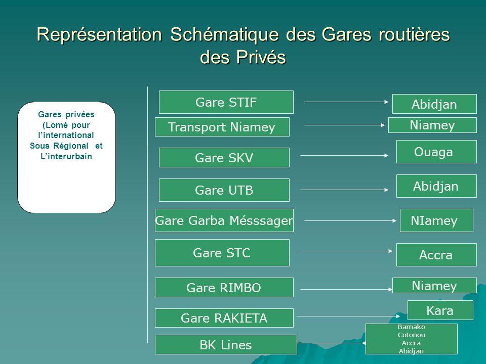 Représentation Schématique des Gares routières des Privés Gares privées (Lomé pour linternational Sous Régional et Linterurbain Gare STIF Transport Ni
