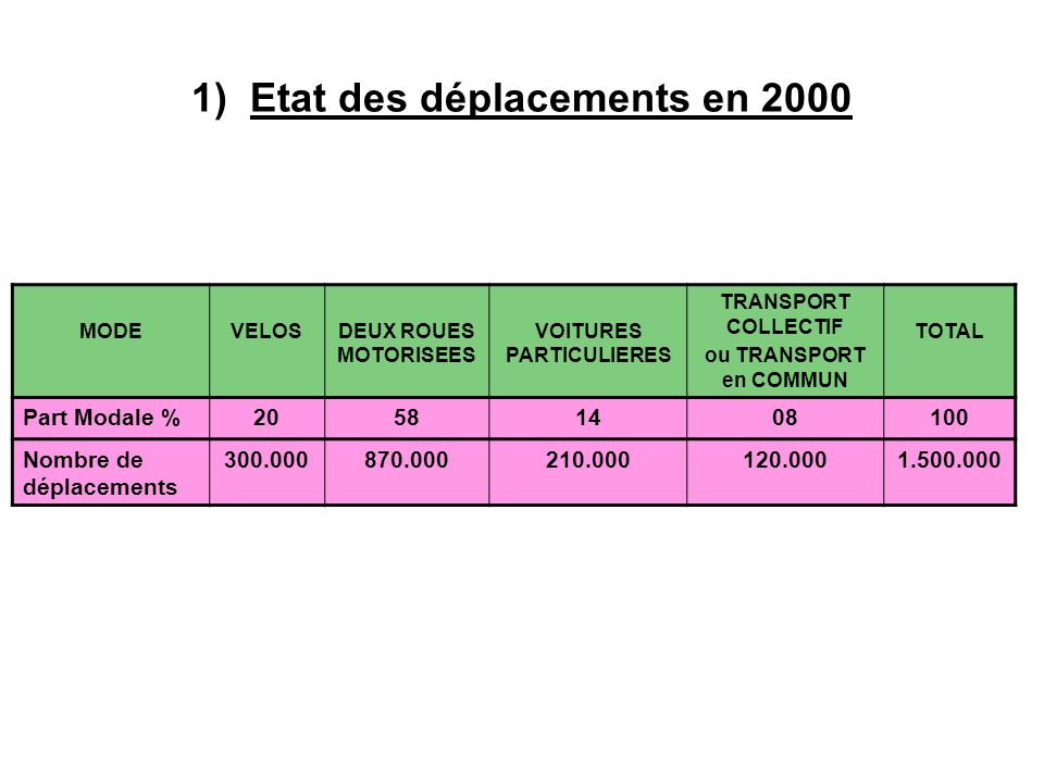 1) Etat des déplacements en 2000 MODEVELOSDEUX ROUES MOTORISEES VOITURES PARTICULIERES TRANSPORT COLLECTIF ou TRANSPORT en COMMUN TOTAL Part Modale %2