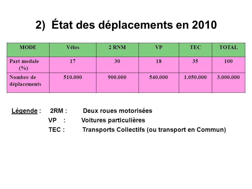 2) État des déplacements en 2010 MODEVélos2 RNMVPTECTOTAL Part modale (%) 17301835100 Nombre de déplacements 510.000900.000540.0001.050.0003.000.000 L