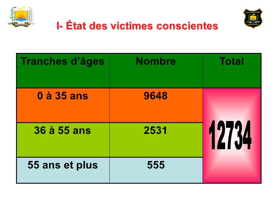 I- État des victimes conscientes 55555 ans et plus 253136 à 55 ans 96480 à 35 ans TotalNombreTranches dâges