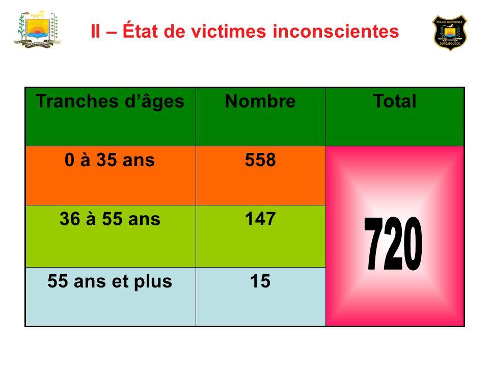 II – État de victimes inconscientes 1555 ans et plus 14736 à 55 ans 5580 à 35 ans TotalNombreTranches dâges