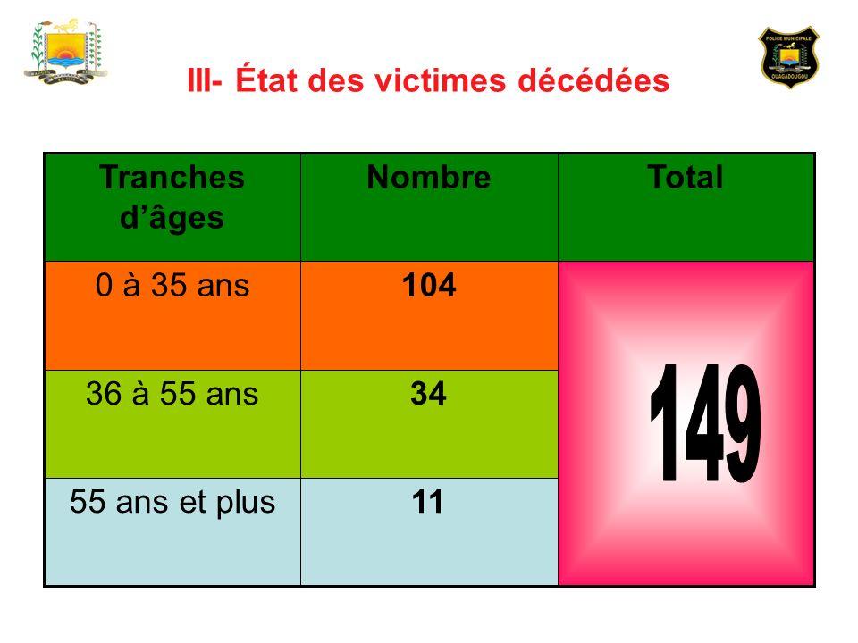 III- État des victimes décédées 1155 ans et plus 3436 à 55 ans 1040 à 35 ans TotalNombreTranches dâges