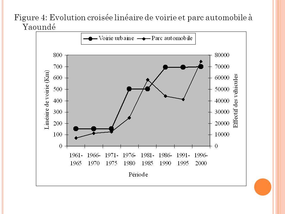 Figure 4: Evolution croisée linéaire de voirie et parc automobile à Yaoundé