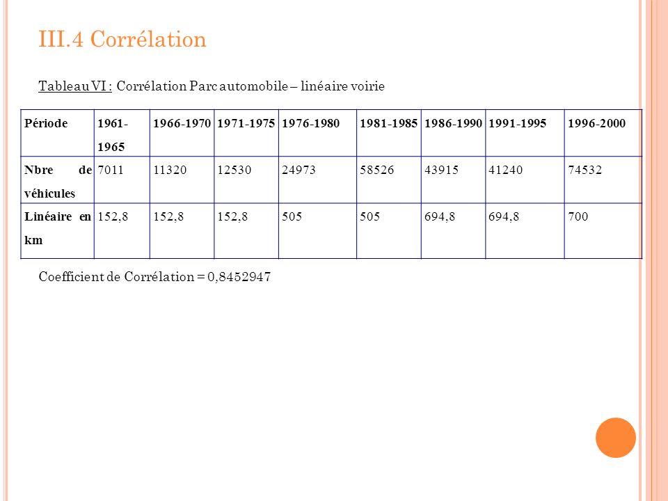 III.4 Corrélation Tableau VI : Corrélation Parc automobile – linéaire voirie Coefficient de Corrélation = 0,8452947 Période 1961- 1965 1966-19701971-1