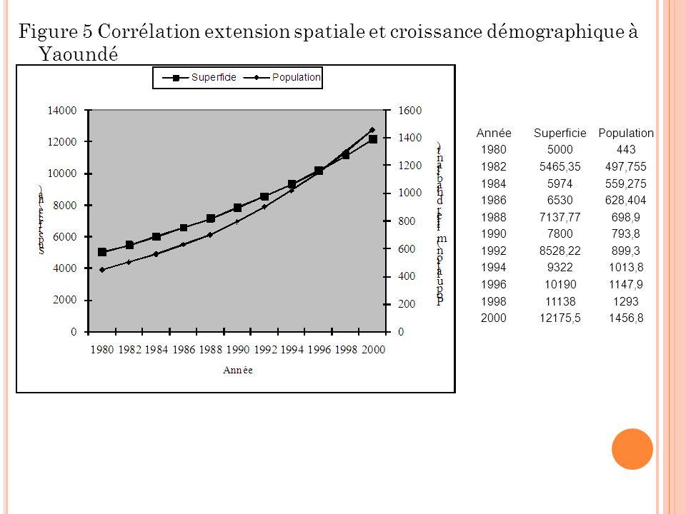 Figure 5 Corrélation extension spatiale et croissance démographique à Yaoundé AnnéeSuperficiePopulation 19805000443 19825465,35497,755 19845974559,275