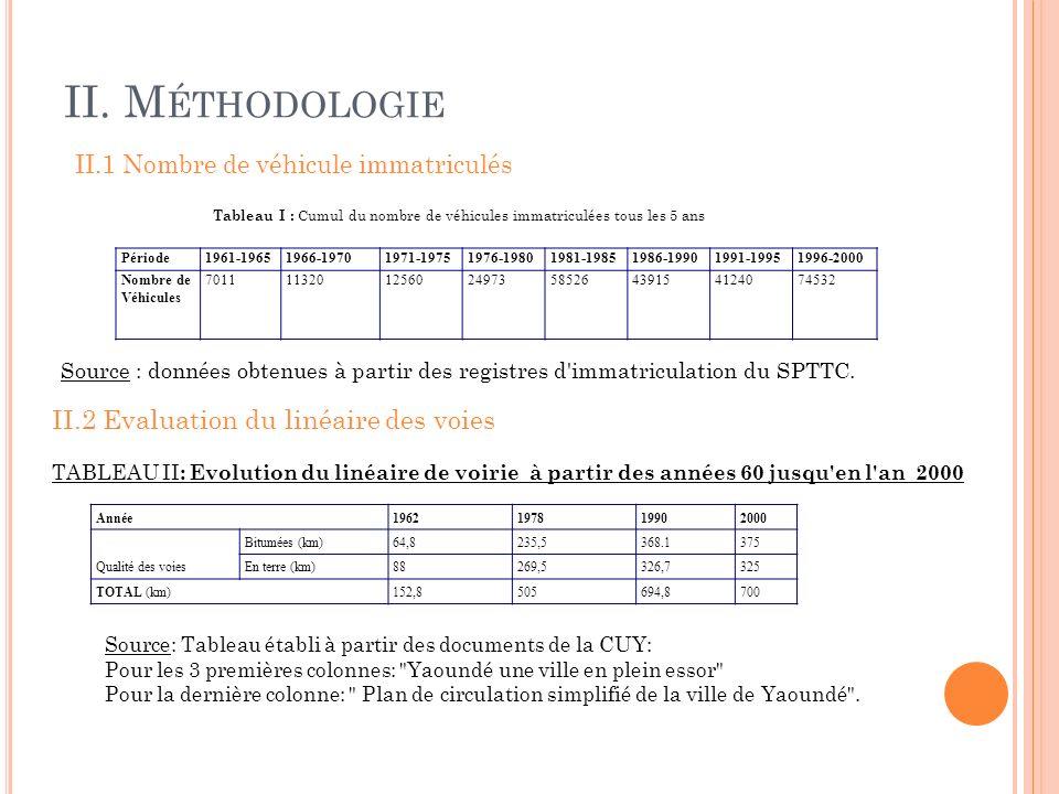 II.3 Age des véhicules en circulation TABLEAU IV : Age des véhicules en circulation à Yaoundé (étude réalisé sur une population de 200 véhicules).