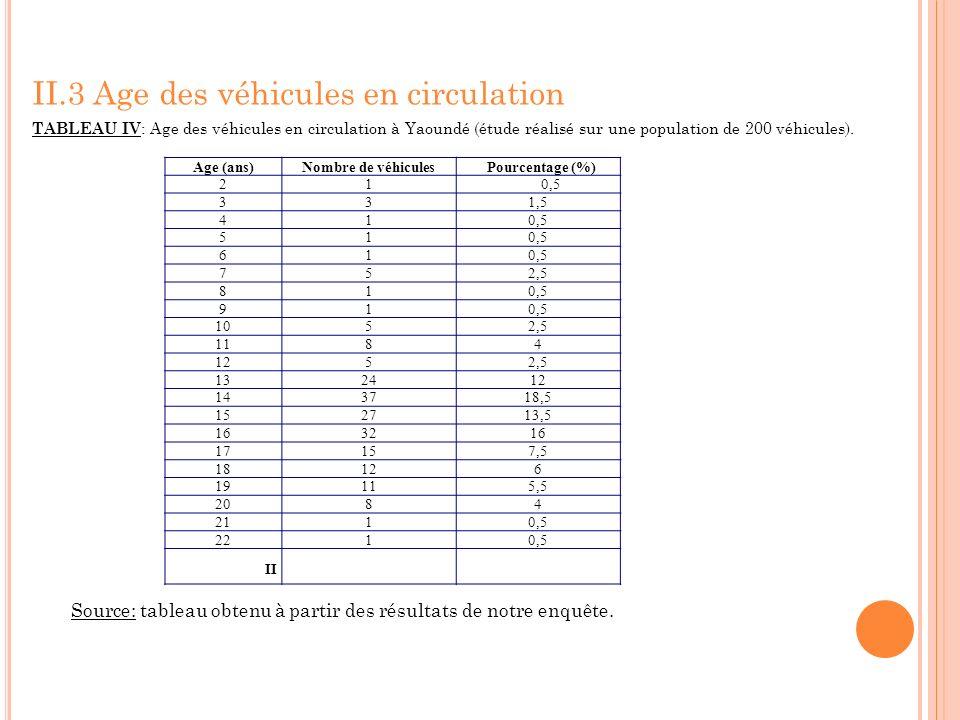 II.3 Age des véhicules en circulation TABLEAU IV : Age des véhicules en circulation à Yaoundé (étude réalisé sur une population de 200 véhicules). Sou
