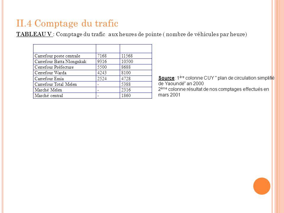II.4 Comptage du trafic TABLEAU V : Comptage du trafic aux heures de pointe ( nombre de véhicules par heure) Carrefour poste centrale716811568 Carrefo