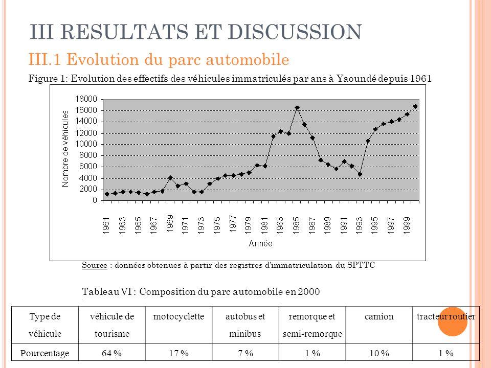 III RESULTATS ET DISCUSSION III.1 Evolution du parc automobile Figure 1: Evolution des effectifs des véhicules immatriculés par ans à Yaoundé depuis 1