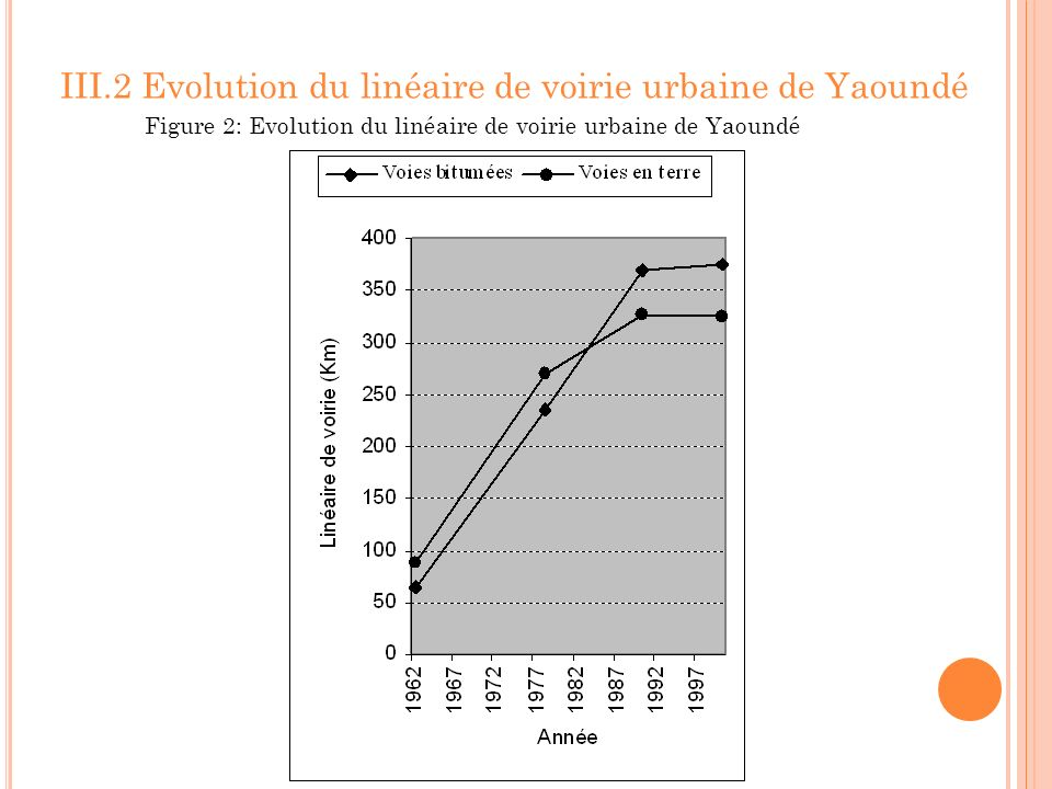 III.3 Evolution du parc automobile et du linéaire de voirie Figure 3 :Evolution du parc automobile et du linéaire de voirie au cours de 1960 à 2000
