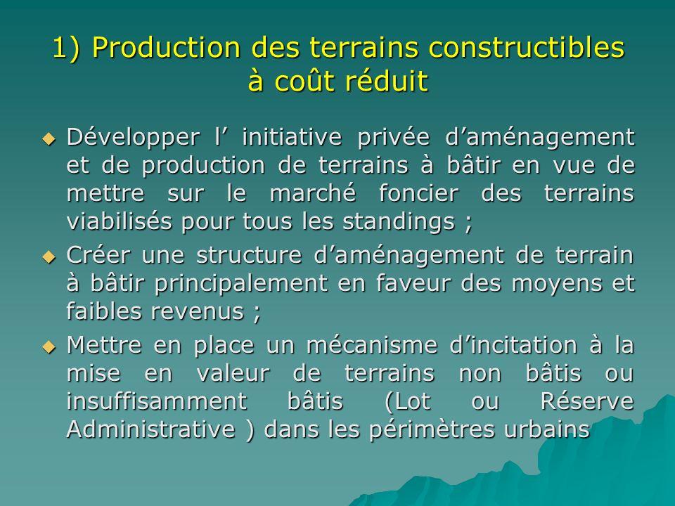 1) Production des terrains constructibles à coût réduit Développer l initiative privée daménagement et de production de terrains à bâtir en vue de met