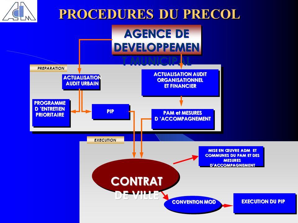 PROCEDURES DU PRECOL AGENCE DE DEVELOPPEMEN T MUNICIPAL PREPARATION PIP EXECUTIONACTUALISATION AUDIT URBAIN PROGRAMMED ENTRETIENPRIORITAIRE ACTUALISAT