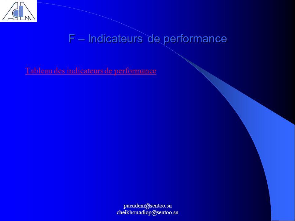 pacadem@sentoo.sn cheikhouadiop@sentoo.sn F – Indicateurs de performance Tableau des indicateurs de performance
