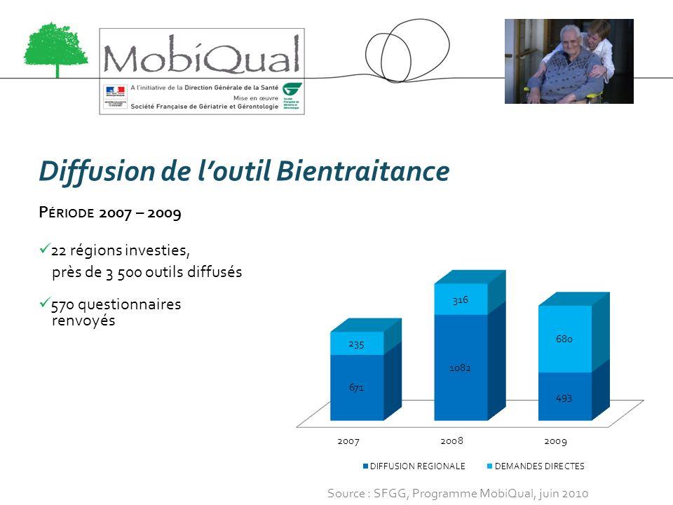 Diffusion de loutil Bientraitance P ÉRIODE 2007 – 2009 22 régions investies, près de 3 500 outils diffusés 570 questionnaires renvoyés Source : SFGG,
