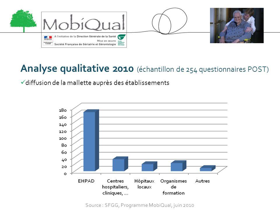 Analyse qualitative 2010 (échantillon de 254 questionnaires POST) diffusion de la mallette auprès des établissements Source : SFGG, Programme MobiQual