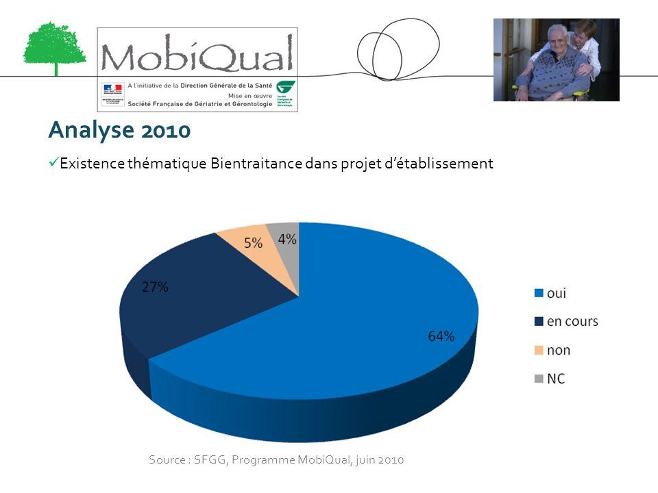 Analyse 2010 Existence thématique Bientraitance dans projet détablissement Source : SFGG, Programme MobiQual, juin 2010