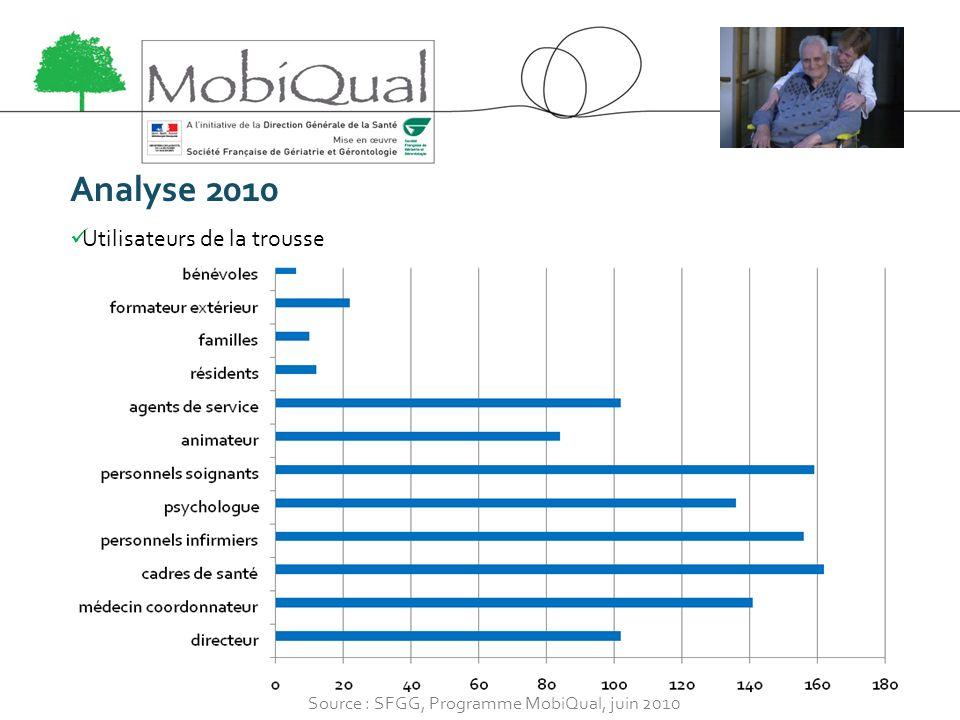 Analyse 2010 Utilisateurs de la trousse Source : SFGG, Programme MobiQual, juin 2010