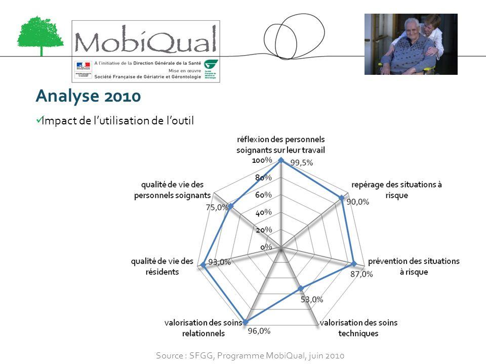 Analyse 2010 Impact de lutilisation de loutil Source : SFGG, Programme MobiQual, juin 2010