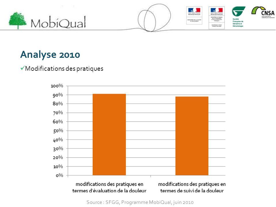 Analyse 2010 Modifications des pratiques Source : SFGG, Programme MobiQual, juin 2010