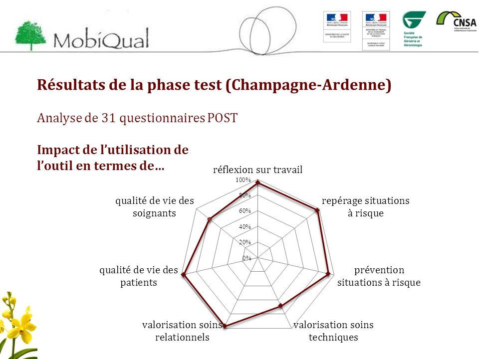 Résultats de la phase test (Champagne-Ardenne) Analyse de 31 questionnaires POST Impact de lutilisation de loutil en termes de…