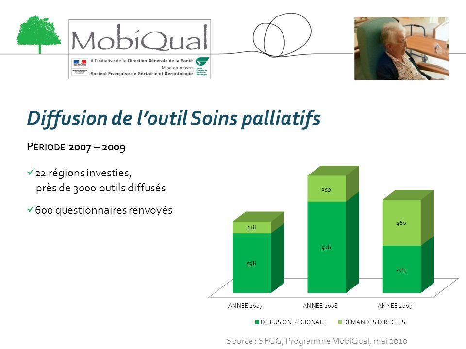 Diffusion de loutil Soins palliatifs P ÉRIODE 2007 – 2009 22 régions investies, près de 3000 outils diffusés 600 questionnaires renvoyés Source : SFGG