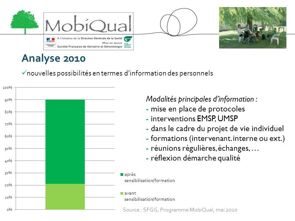 Analyse 2010 nouvelles possibilités en termes dinformation des personnels Modalités principales dinformation : - mise en place de protocoles - interve
