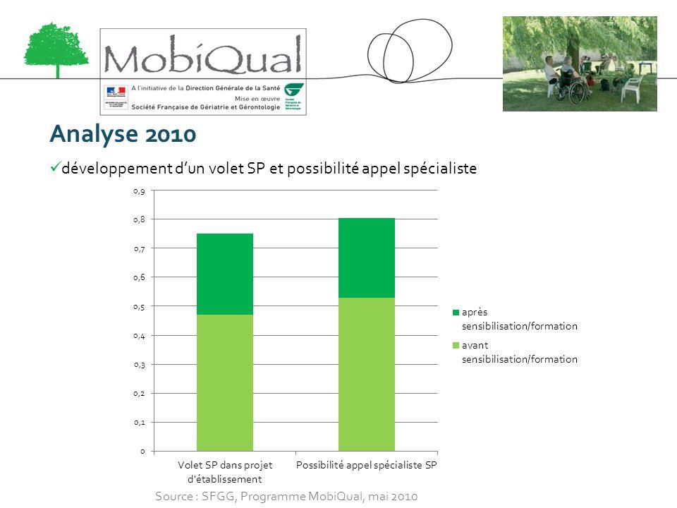 Analyse 2010 développement dun volet SP et possibilité appel spécialiste Source : SFGG, Programme MobiQual, mai 2010