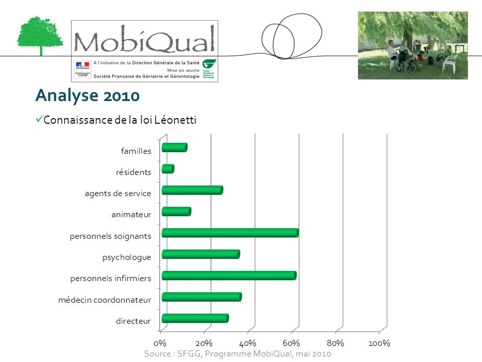 Analyse 2010 Connaissance de la loi Léonetti Source : SFGG, Programme MobiQual, mai 2010