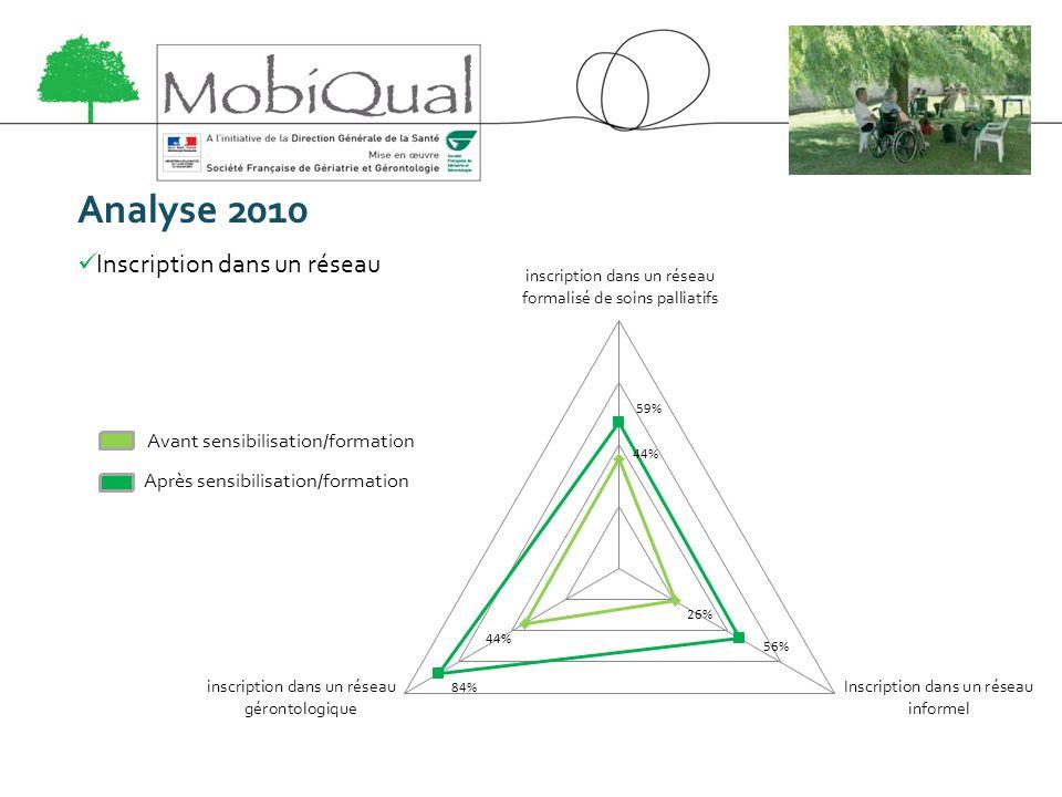 Analyse 2010 Inscription dans un réseau Avant sensibilisation/formation Après sensibilisation/formation