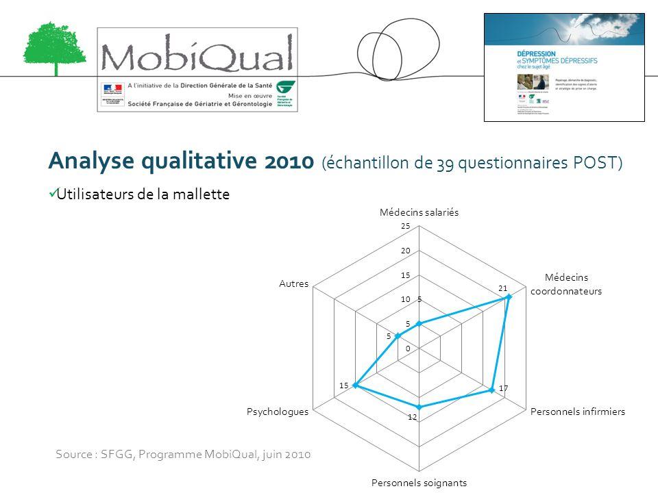 Analyse qualitative 2010 (échantillon de 39 questionnaires POST) Utilisateurs de la mallette Source : SFGG, Programme MobiQual, juin 2010