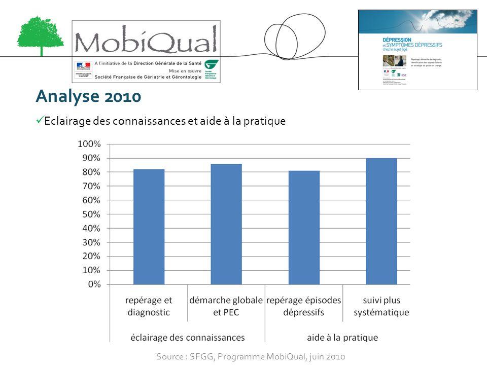 Analyse 2010 Eclairage des connaissances et aide à la pratique Source : SFGG, Programme MobiQual, juin 2010