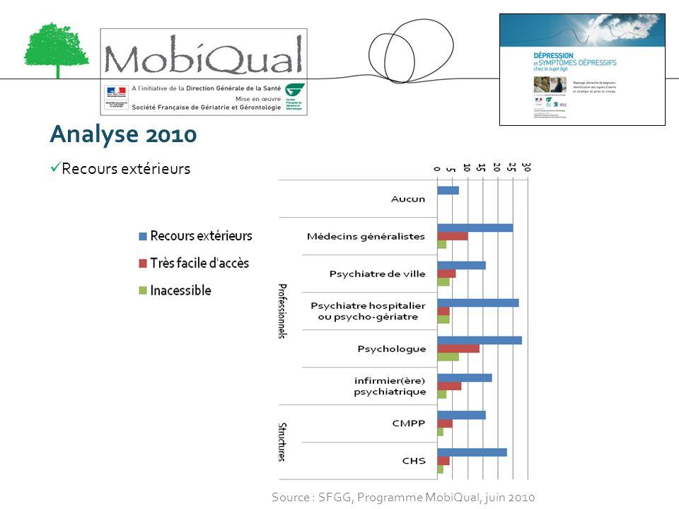 Analyse 2010 Recours extérieurs Source : SFGG, Programme MobiQual, juin 2010