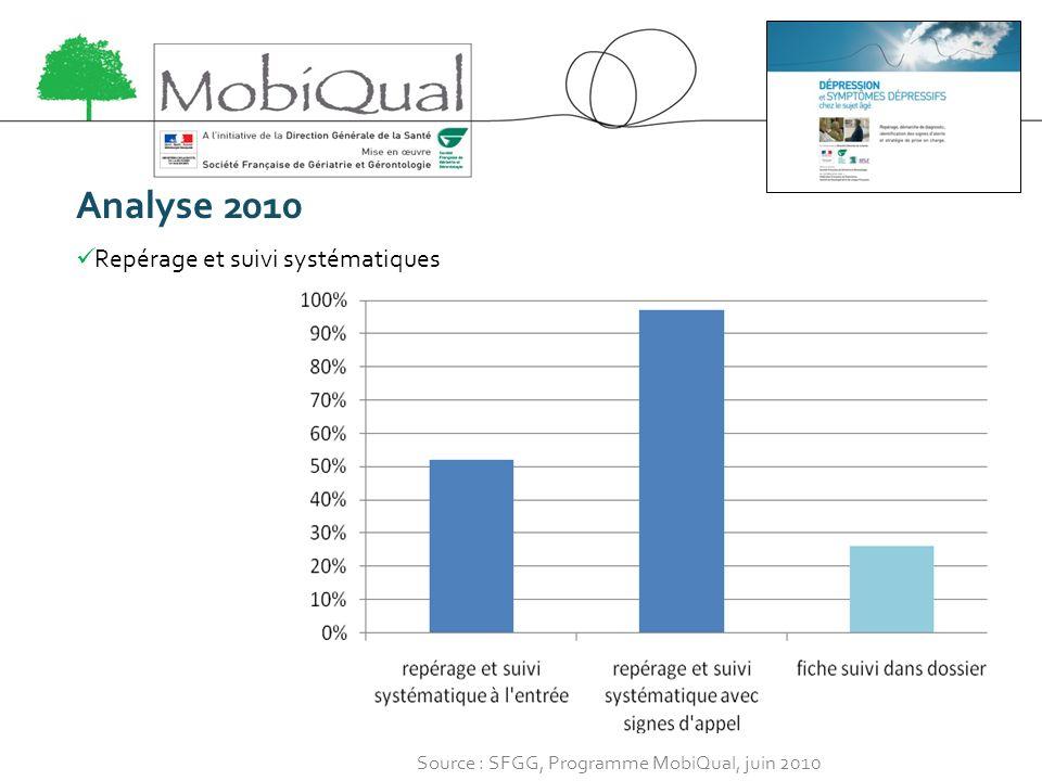 Analyse 2010 Repérage et suivi systématiques Source : SFGG, Programme MobiQual, juin 2010