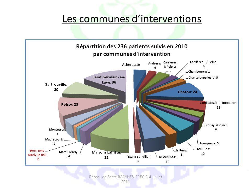 Les communes dinterventions Réseau de Santé RACYNES, FREGIF, 4 Juillet 2011