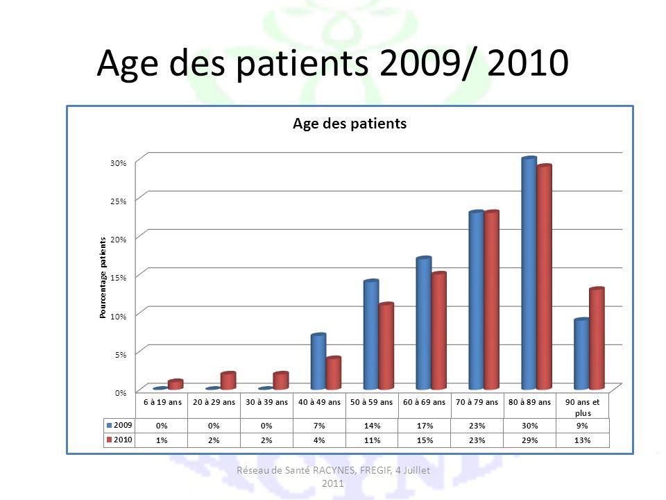Age des patients 2009/ 2010 Réseau de Santé RACYNES, FREGIF, 4 Juillet 2011