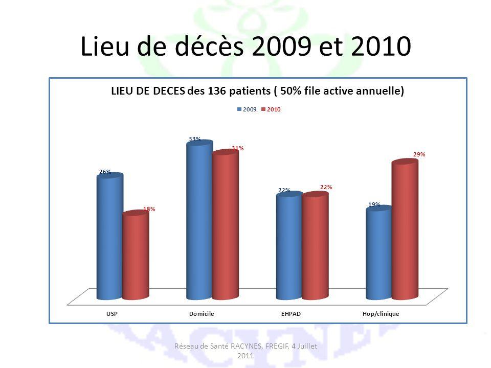 Lieu de décès 2009 et 2010 Réseau de Santé RACYNES, FREGIF, 4 Juillet 2011