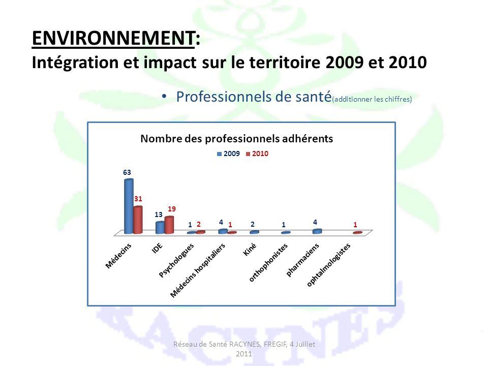 ENVIRONNEMENT: Intégration et impact sur le territoire 2009 et 2010 Professionnels de santé (additionner les chiffres) Réseau de Santé RACYNES, FREGIF