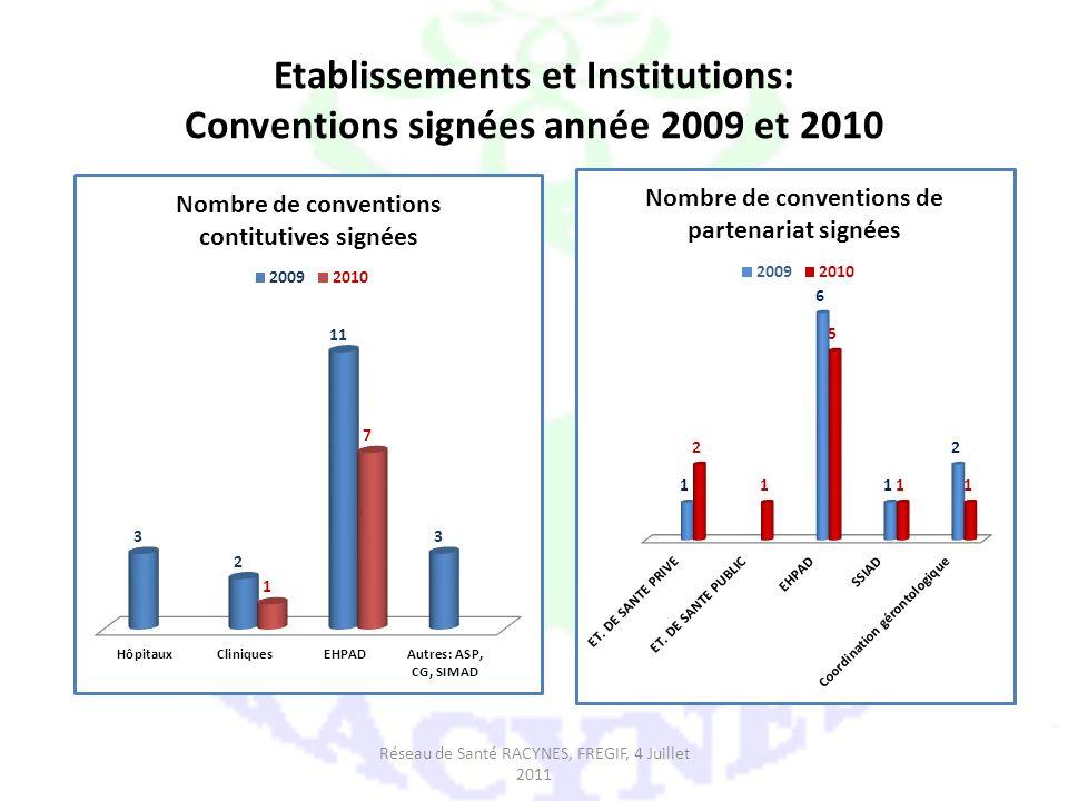 Etablissements et Institutions: Conventions signées année 2009 et 2010 Réseau de Santé RACYNES, FREGIF, 4 Juillet 2011
