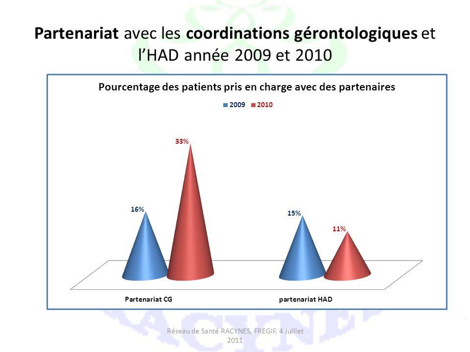 Partenariat avec les coordinations gérontologiques et lHAD année 2009 et 2010 Réseau de Santé RACYNES, FREGIF, 4 Juillet 2011