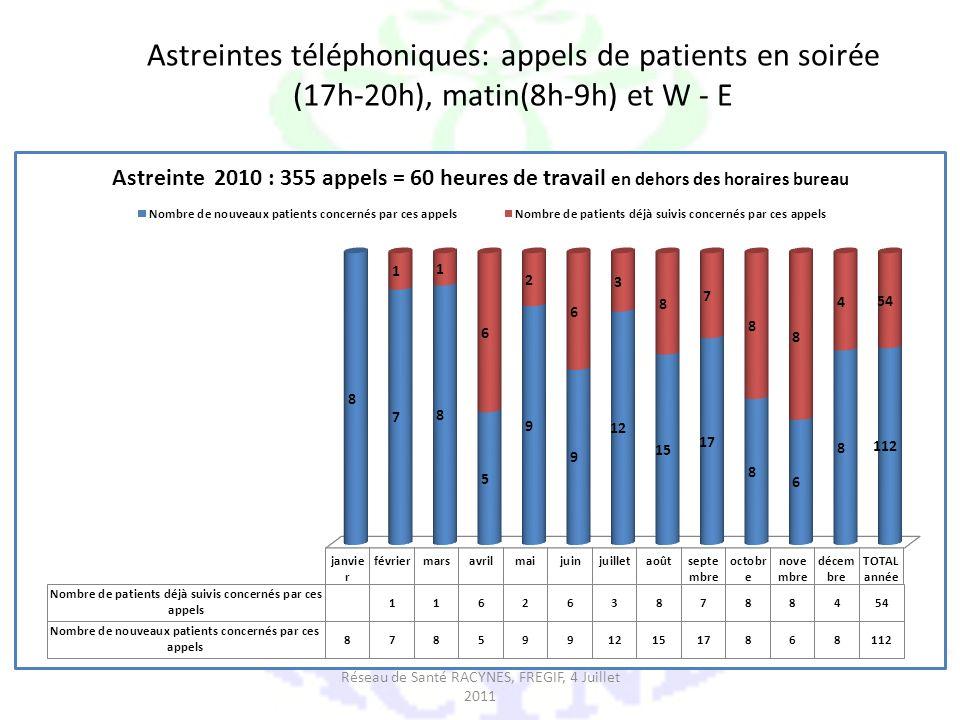 Astreintes téléphoniques: appels de patients en soirée (17h-20h), matin(8h-9h) et W - E Réseau de Santé RACYNES, FREGIF, 4 Juillet 2011