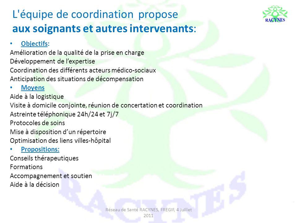 L'équipe de coordination propose aux soignants et autres intervenants: Objectifs: Amélioration de la qualité de la prise en charge Développement de le