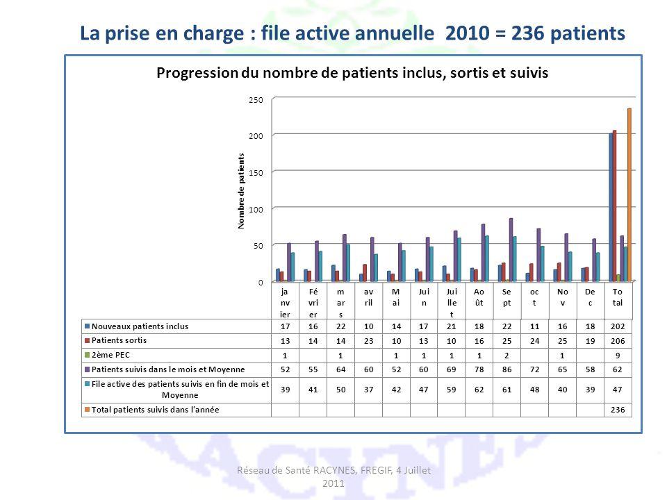 La prise en charge : file active annuelle 2010 = 236 patients Réseau de Santé RACYNES, FREGIF, 4 Juillet 2011