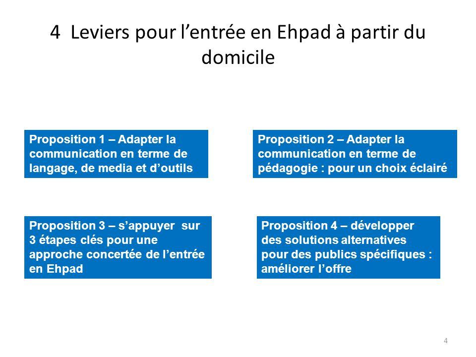 4 Leviers pour lentrée en Ehpad à partir du domicile 4 Proposition 1 – Adapter la communication en terme de langage, de media et doutils Proposition 2