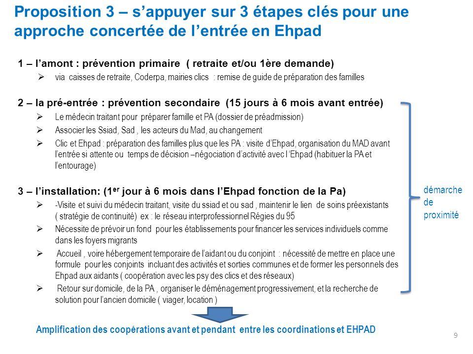 1 – lamont : prévention primaire ( retraite et/ou 1ère demande) via caisses de retraite, Coderpa, mairies clics : remise de guide de préparation des f