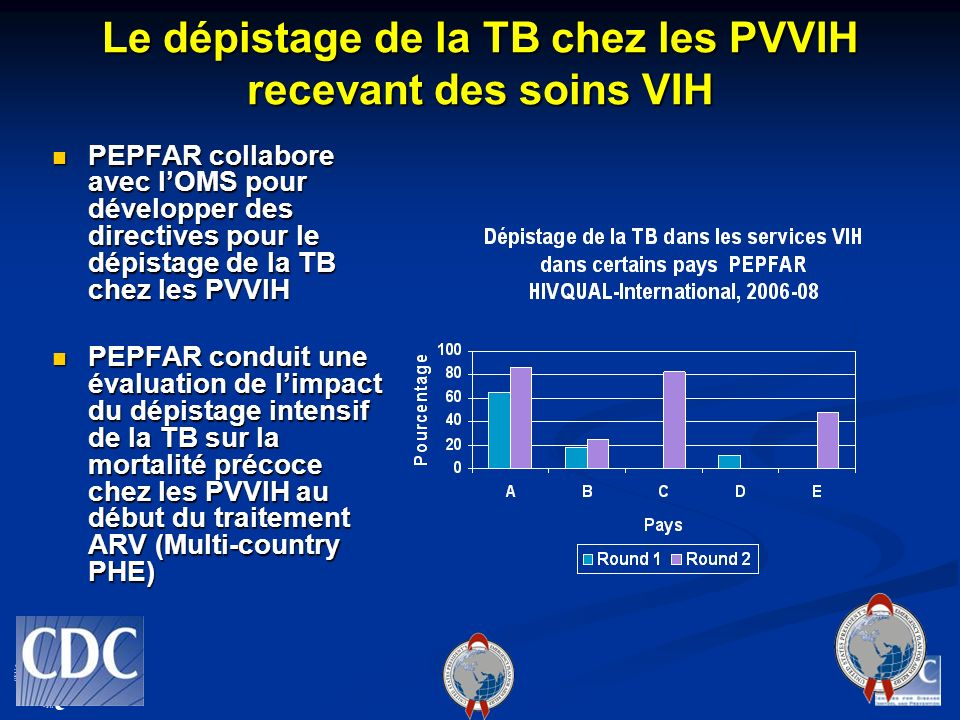 Le dépistage de la TB chez les PVVIH recevant des soins VIH PEPFAR collabore avec lOMS pour développer des directives pour le dépistage de la TB chez