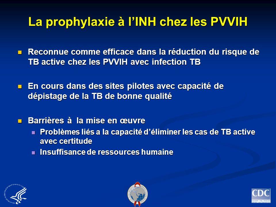La prophylaxie à lINH chez les PVVIH Reconnue comme efficace dans la réduction du risque de TB active chez les PVVIH avec infection TB Reconnue comme
